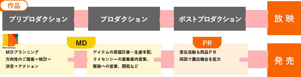 宣伝×商品戦略